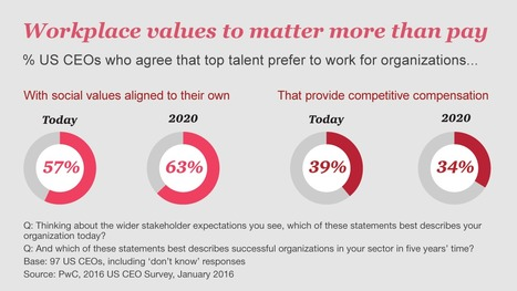 US CEO Survey 2016: Top Findings | life and business coach training | Scoop.it