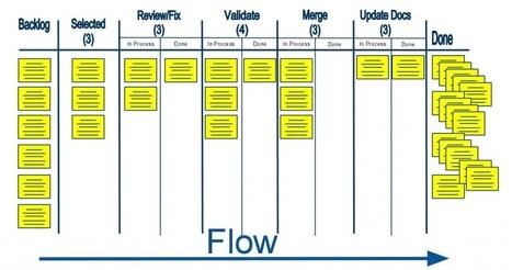 Kanban o cómo aumentar la productividad en tu negocio - Infoautónomos | administracion de operaciones | Scoop.it