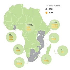 African Higher Education   Center for Higher Education Transformation   RoundUp: Research Uptake   Scoop.it