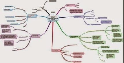 Socle commun de compétences et cartes heuristiques   Mind Mapping   Scoop.it