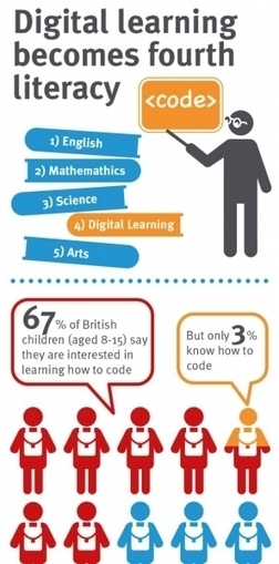 How Digital Learning Becomes Fourth Literacy Infographic | 디지털 리터러시 | Scoop.it
