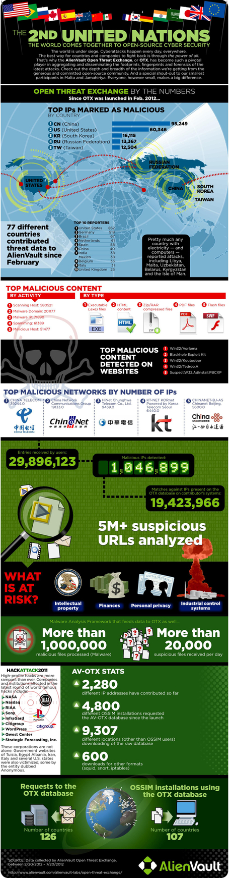 Cyber-Security (Infographic)
