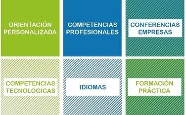 Competencias profesionales, vitales en los procesos de selección | Educacion, ecologia y TIC | Scoop.it