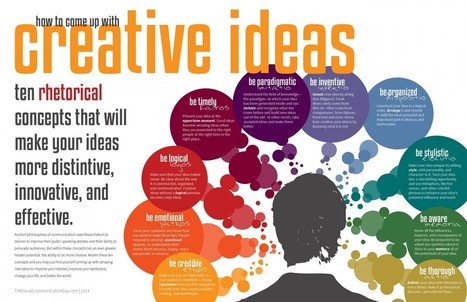 How to Come Up with Creative Ideas: Ten Rhetorical Concepts that Will Make Your Ideas More Distinctive, Innovative, and Effective | Creatology: creative thinking in action | Scoop.it