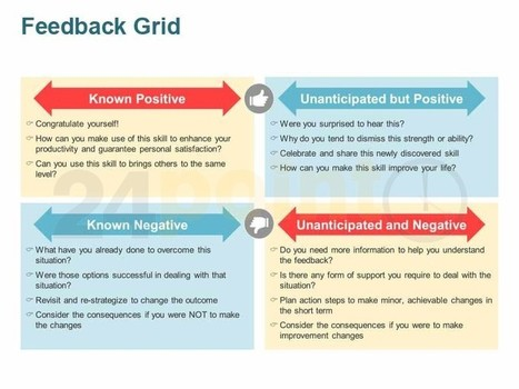Feedback Grid: Single Slide in PowerPoint | Coaching in Education for learning and leadership | Scoop.it