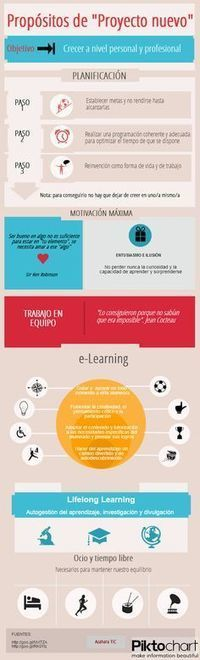 eLearning Infographics | e-learning | Scoop.it