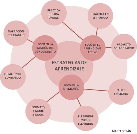 Aprendizaje en el trabajo. Estrategias de aprendizaje. | E-Learning, Formación, Aprendizaje y Gestión del Conocimiento con TIC en pequeñas dosis. | Scoop.it