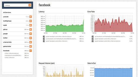 Crittercism - Mobile App Performance Management | html5 | Scoop.it