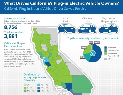 Who Buys Plug-In Electric Cars, And Why? CA Report Explains It All For You | Electric Vehicles | Scoop.it