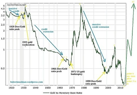Gold Signals The End Of This Monetary Era | Hubert Moolman | Safehaven.com | Gold and What Moves it. | Scoop.it