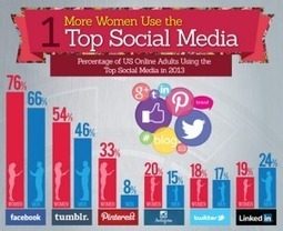 Women are the Real Power Behind Social Media | Social Media Today | Ô Féminin, Pluri-Elles | Scoop.it