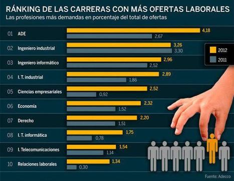 Ranking de carreras con más ofertas laborales | Teletrabajo | Scoop.it