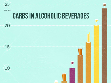 The Reality About Carbs in Wine   Wine Folly   Wine n Beer Fun & Facts   Scoop.it