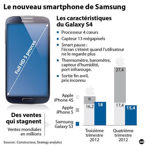 INFOGRAPHIE - Le nouveau smartphone de Samsung - technologie - DirectMatin.fr | Infographies - CAP2 - | Scoop.it