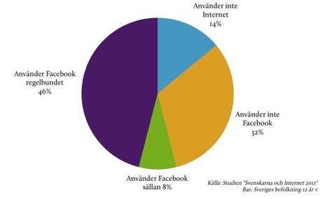 Facebookanvändning i Sverige | Internetstatistik | Folkbildning på nätet | Scoop.it