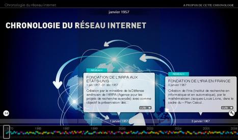 Le réseau internet depuis 1957 l InaGlobal | Pour se former à l'informatique | Scoop.it