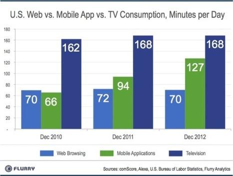Mobile Apps Overtake Web Consumption   Mobile App Development resources   Scoop.it