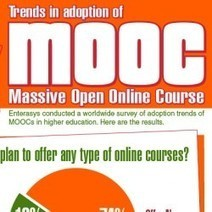 Trends in Adoption of MOOC (Massive Open Online Courses | Visual.ly | MOOCking | Scoop.it