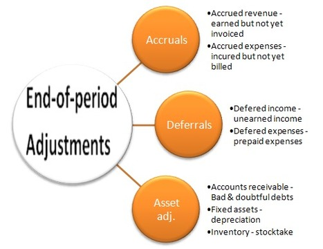 What are end-of-period-adjustments in accounting? ◄Click here | Business and Economics: E-Learning and Blended Learning | Scoop.it