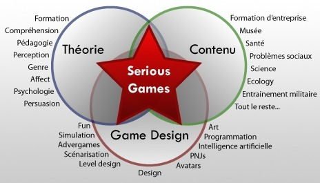 Serious games : Définition, enjeux, choix (dossier complet) | Time to Learn | Scoop.it