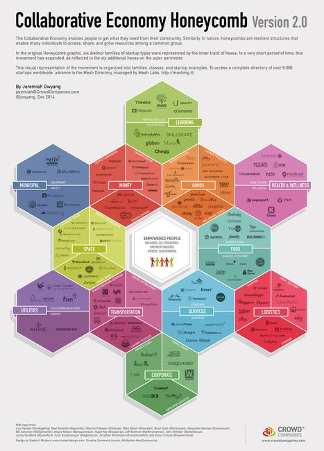 Les secteurs d'activité de l'économie collaborative en 2015 | Consommation collaborative | Scoop.it