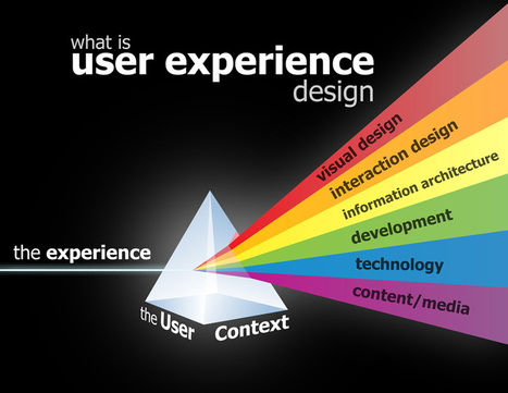 User Experience | Technology Development | Scoop.it