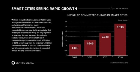 Getting Connected: The Rise of Smart Cities and The IoT | Centric Digital | Smart Cities & The Internet of Things (IoT) | Scoop.it