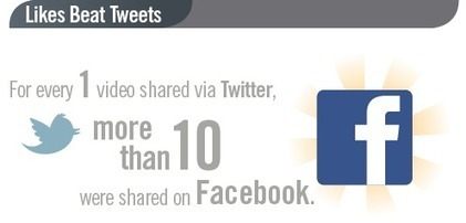 Facebook drives 10-times more video-shares than Twitter, as online TV-viewing rises sharply | Facebook Marketing Essentials | Scoop.it