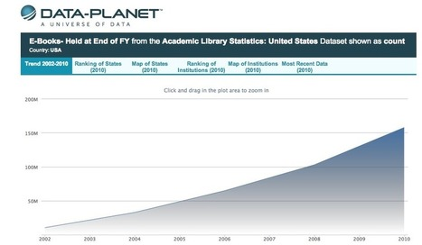 Visualizing Library Statistics: Academic Library Ebook Holdings, 2002-2010 | LJ INFOdocket | eBooks in Libraries | Scoop.it