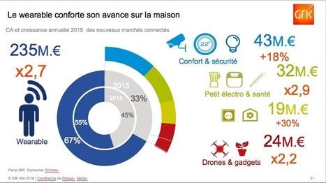 Bien vieillir avec le numérique et les objets connectés | E-media, the Econocom blog | Infos et Actualiltés de la Pharmacie Française | Scoop.it