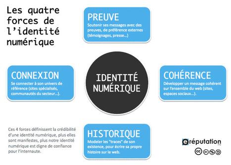 Les 4 forces de l'identité numérique (infographie) | E-Réputation des marques et des personnes : mode d'emploi | Scoop.it