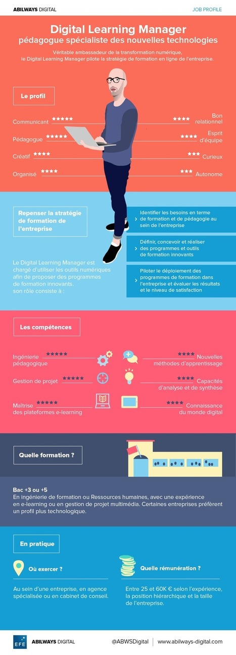 Job profile : Digital Learning Manager | ABILWAYS DIGITAL | Numérique & pédagogie | Scoop.it