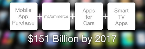 App economy expected to double by 2017 | Marketing Leadership Digest | Scoop.it