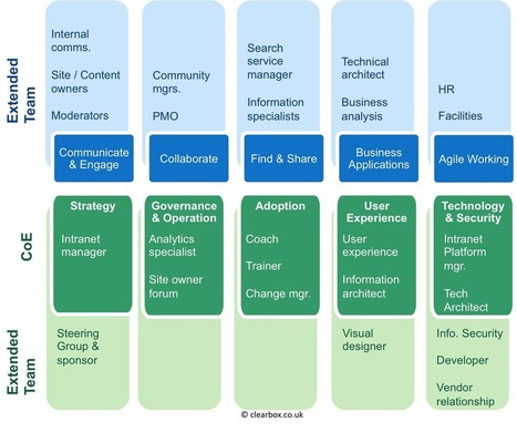 What roles do you need for an intranet team? | ClearBox Consulting | Communication | Scoop.it