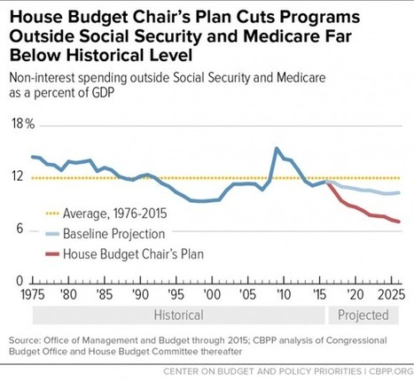 House Budget Would Mean More Poverty, Inequality, and Hardship | AUSTERITY & OPPRESSION SUPPORTERS  VS THE PROGRESSION Of The REST OF US | Scoop.it