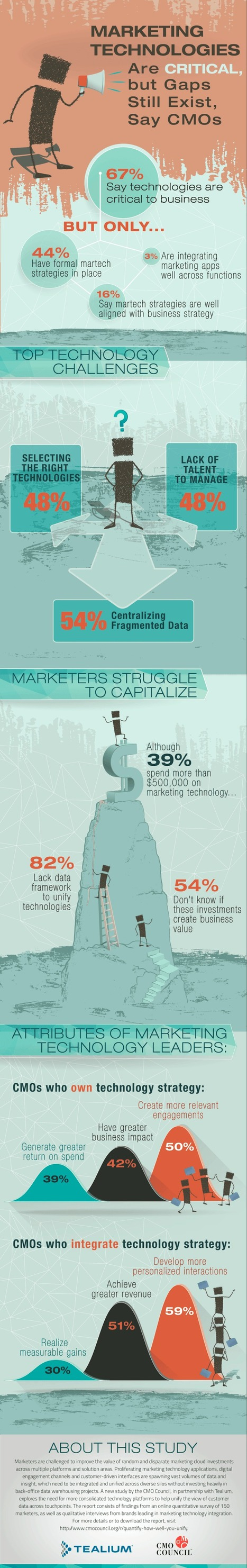 Putting Your CMO in Charge of Marketing Technology Pays Off! | Marketing Technology Blog | Social Media | Scoop.it