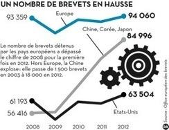 Brevets: la Chine explose ses stats - Sciences² - Libération - Libération | medecine nucleaire | Scoop.it