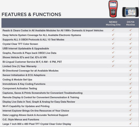 US$288.00 - MaxiDiag Elite MD802 all system+DS model   obd2 tools   Scoop.it