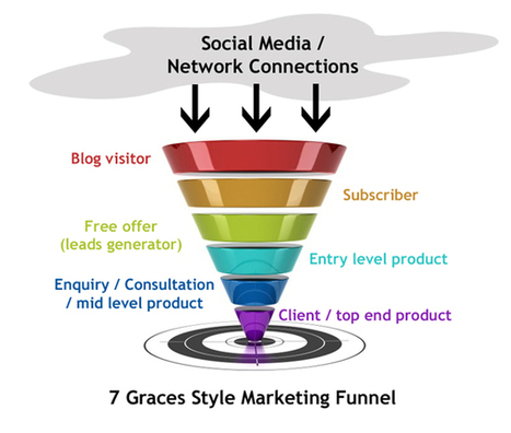 The Marketing Funnel - Are We Falling Down the Rabbit Hole? | The 7 Graces of Marketing - ethical marketing for social entrepreneurs | Implement Your Marketing Funnel | Scoop.it