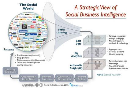 Excellente infographie sur les médias sociaux | Un Geek à Paris | Scoop.it