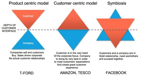Symbiosis strategy - Creating the ultimate customer value proposition   B2B Marketing & LinkedIn   Scoop.it