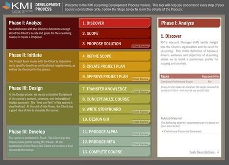 Proceso de desarrollo de Contenidos eLearning Blog Jorge Dieguez | e-Learning, Colaboración y Tecnología | Educación y tecnologías | Scoop.it
