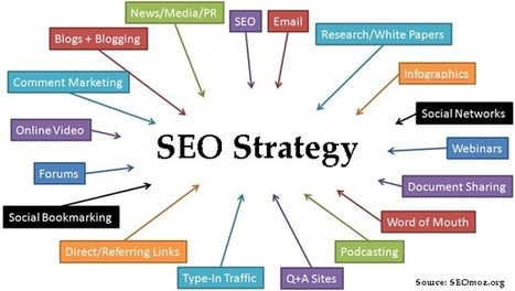 Do You Have an SEO Marketing Strategy for Your Dallas Business? - Chakery's Blog | Dallas SEO Company | Scoop.it