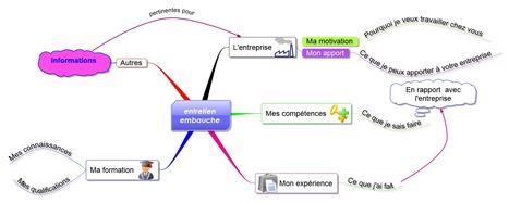 Une mindmap pour votre entretiend'embauche | CV, lettre de motivation, entretien d'embauche | Scoop.it