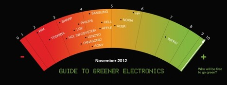Guide to Greener Electronics [Greenpeace] | green infographics | Scoop.it