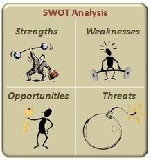 How to do a personal SWOT analysis to Enhance Learning Goals and Objectives | L e a r n i n g 3 . 0 Lifelong Social Learning | All About Coaching | Scoop.it