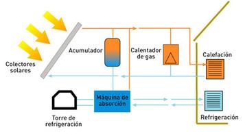 Refrigeracion solar: aire acondicionado 100% ecológico | Noticias de ecologia y medio ambiente | Refrigeracion | Scoop.it