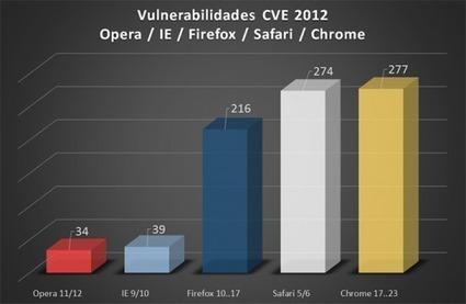 Vulnerabilidades en 2012: Windows 7/8, OSX, SmartPhones y Navegadores | Informatica Tejedor | Scoop.it