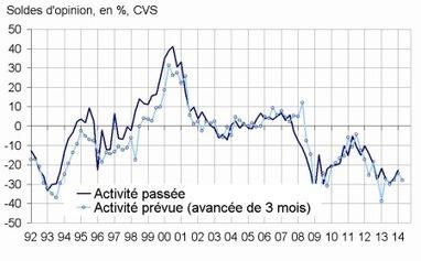 En janvier 2014, le climat conjoncturel reste d... | Vendée | Scoop.it