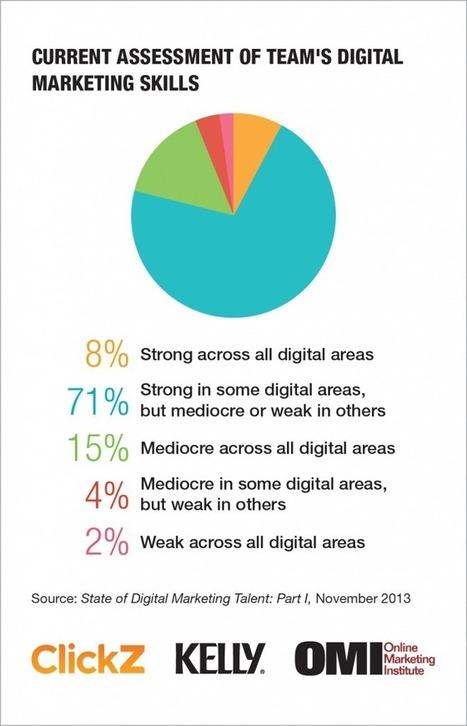 Digital Marketing Talent Report: Skills Are Inflated, Talent Is Slim | Marketing Talent | Scoop.it